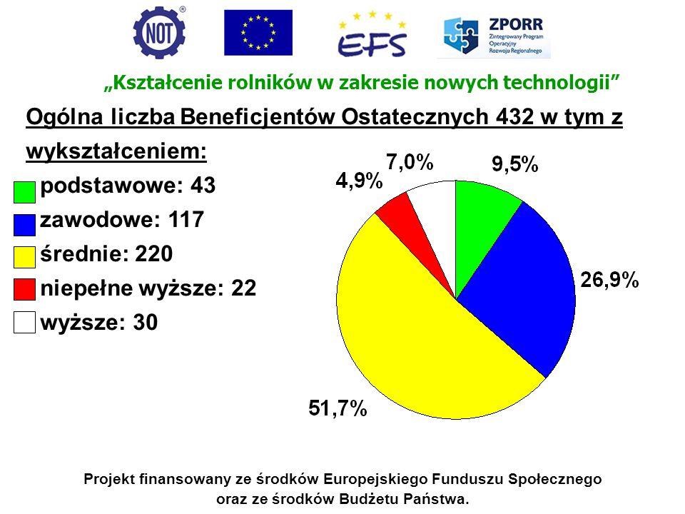 Projekt finansowany ze środków Europejskiego Funduszu Społecznego oraz ze środków Budżetu Państwa. Ogólna liczba Beneficjentów Ostatecznych 432 w tym
