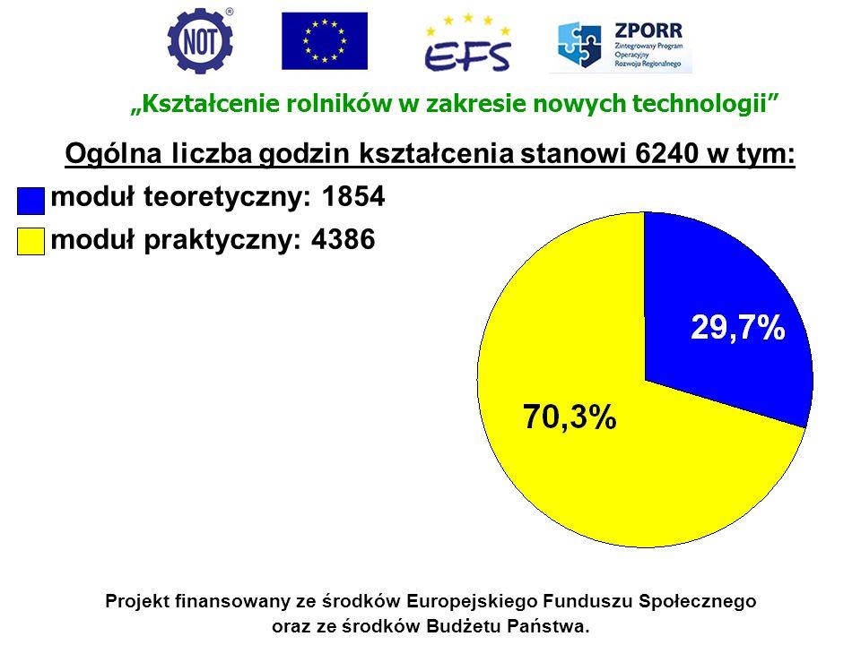Projekt finansowany ze środków Europejskiego Funduszu Społecznego oraz ze środków Budżetu Państwa. Ogólna liczba godzin kształcenia stanowi 6240 w tym