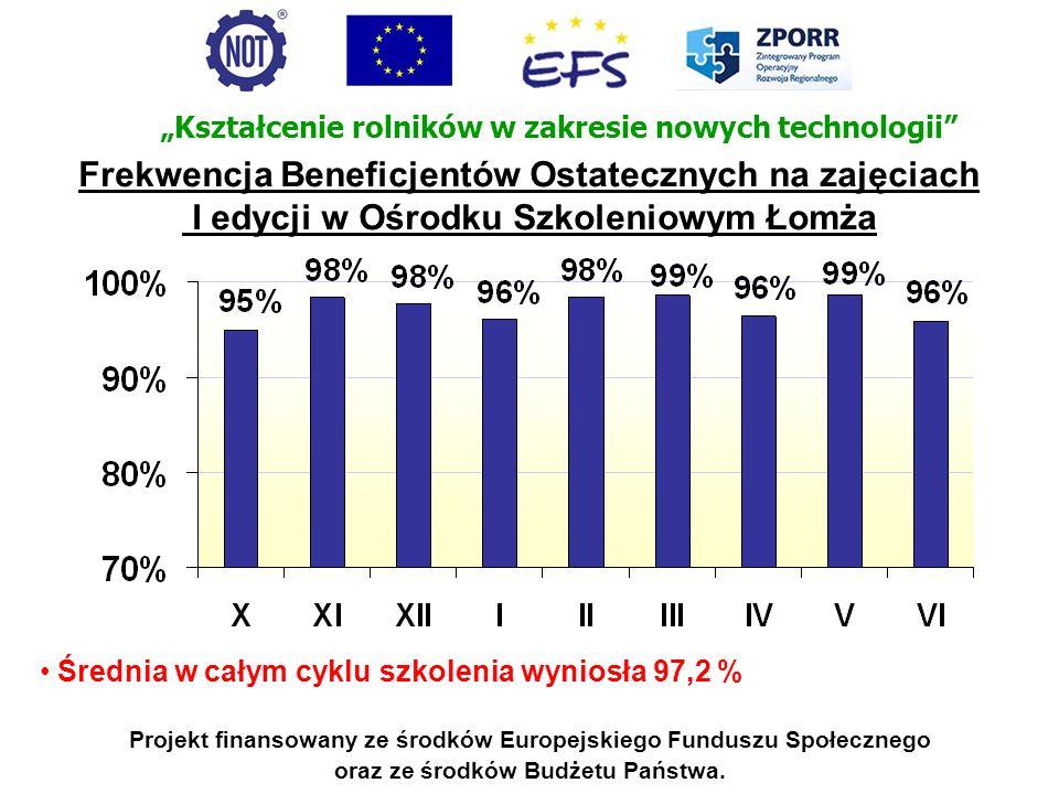 Projekt finansowany ze środków Europejskiego Funduszu Społecznego oraz ze środków Budżetu Państwa. Frekwencja Beneficjentów Ostatecznych na zajęciach