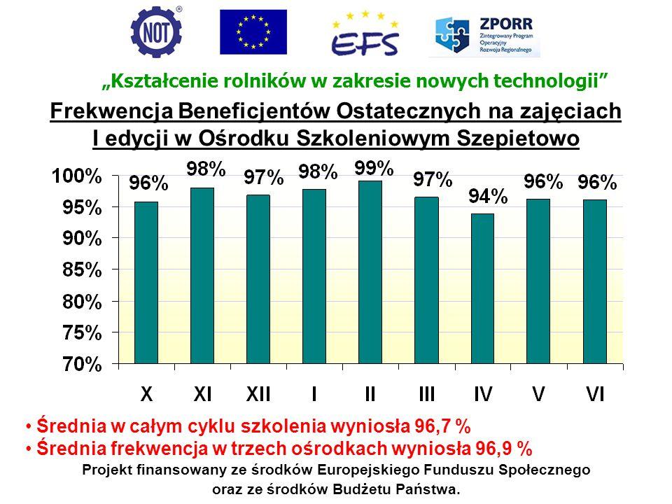 Projekt finansowany ze środków Europejskiego Funduszu Społecznego oraz ze środków Budżetu Państwa. Średnia w całym cyklu szkolenia wyniosła 96,7 % Śre