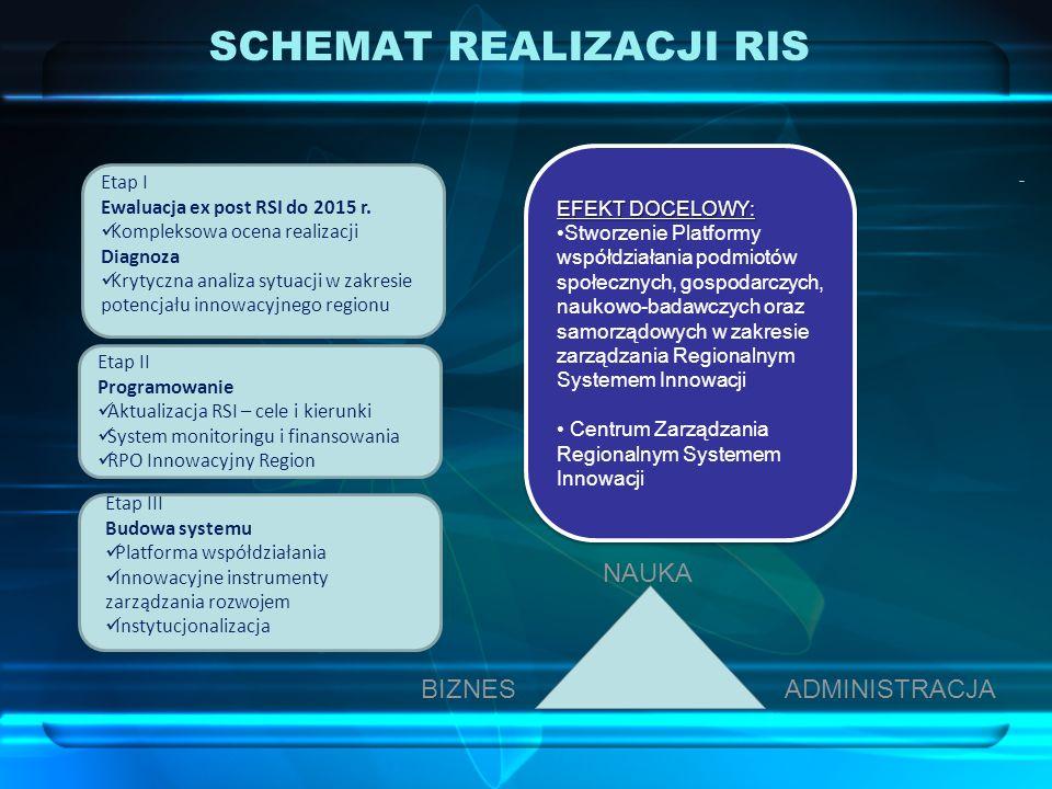 Etap I Ewaluacja ex post RSI do 2015 r. Kompleksowa ocena realizacji Diagnoza Krytyczna analiza sytuacji w zakresie potencjału innowacyjnego regionu E