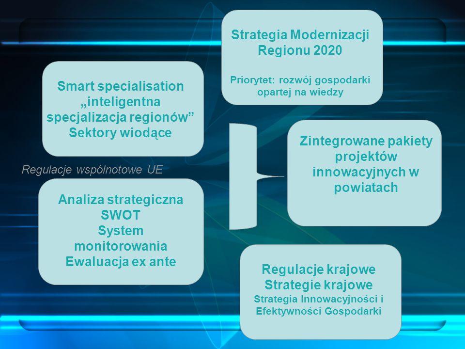Smart specialisation inteligentna specjalizacja regionów Sektory wiodące Analiza strategiczna SWOT System monitorowania Ewaluacja ex ante Zintegrowane