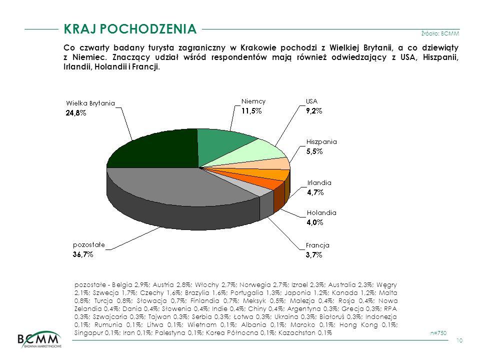 Źródło: BCMM 10 KRAJ POCHODZENIA n=750 Co czwarty badany turysta zagraniczny w Krakowie pochodzi z Wielkiej Brytanii, a co dziewiąty z Niemiec. Znaczą