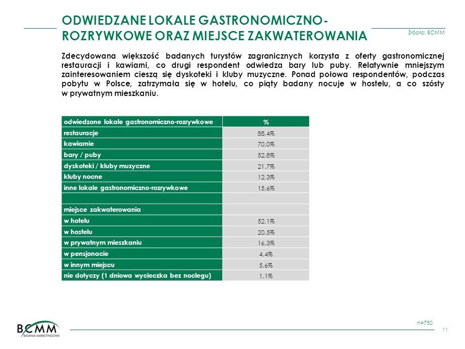 Źródło: BCMM 11 ODWIEDZANE LOKALE GASTRONOMICZNO- ROZRYWKOWE ORAZ MIEJSCE ZAKWATEROWANIA n=750 odwiedzone lokale gastronomiczno-rozrywkowe% restauracj