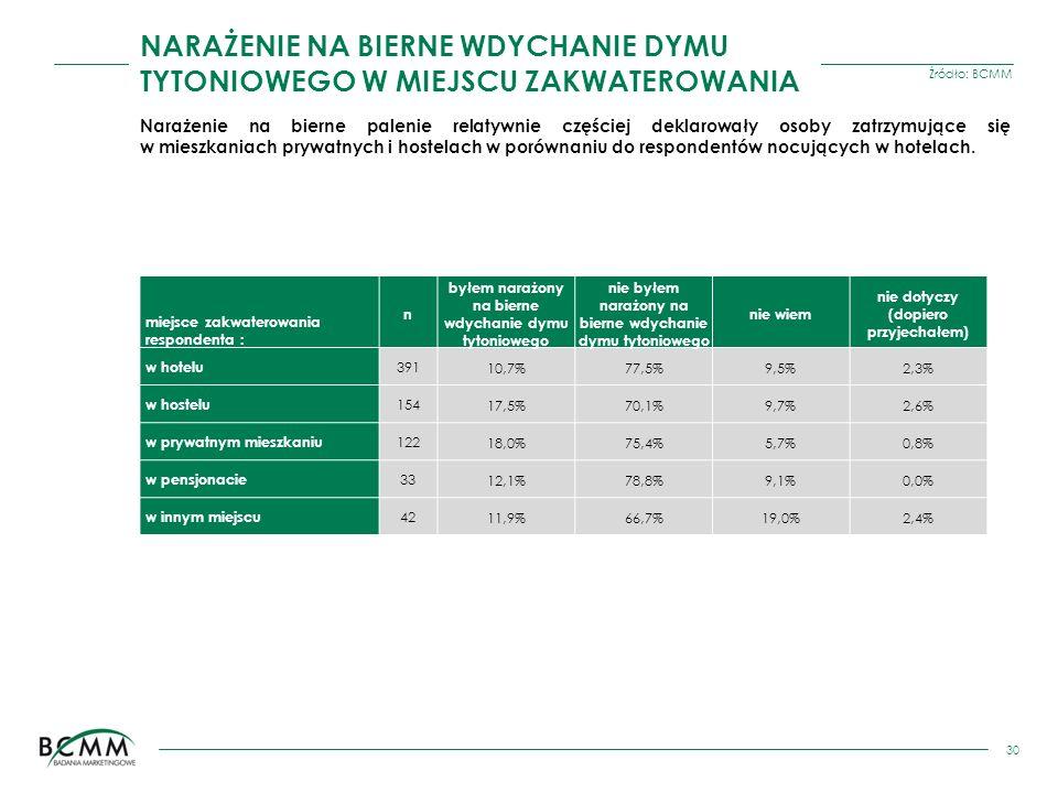 Źródło: BCMM 30 Narażenie na bierne palenie relatywnie częściej deklarowały osoby zatrzymujące się w mieszkaniach prywatnych i hostelach w porównaniu