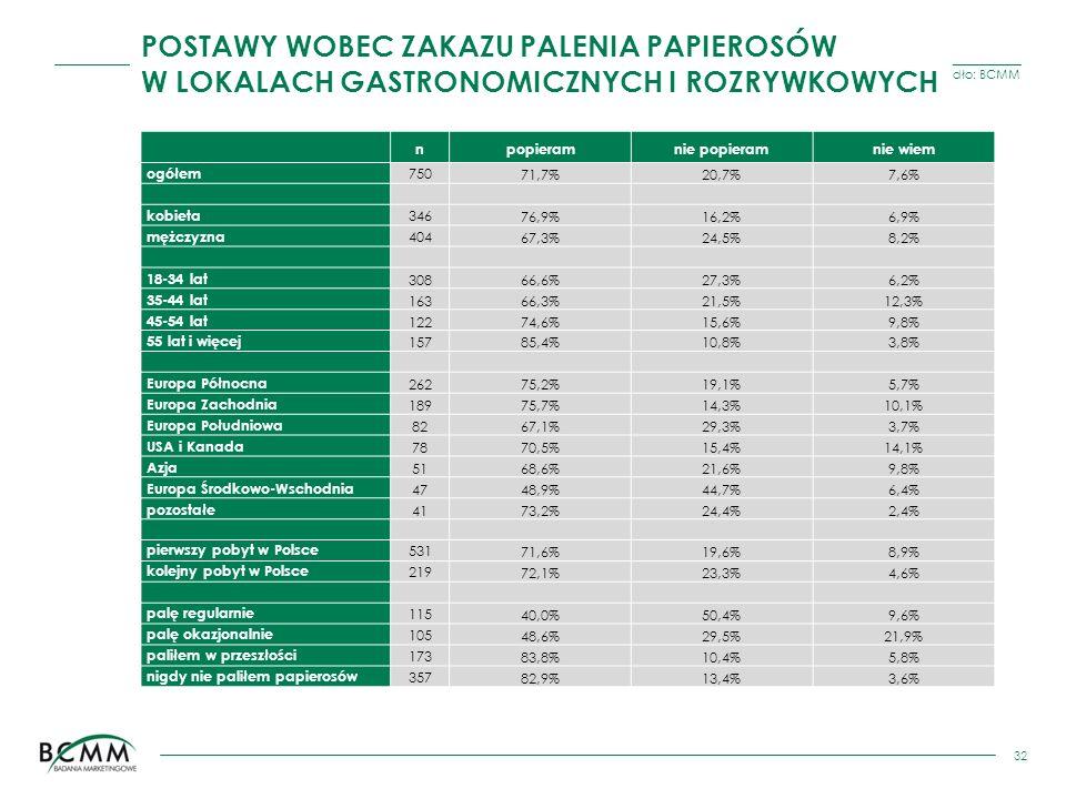 Źródło: BCMM 32 npopieramnie popieramnie wiem ogółem 75071,7%20,7%7,6% kobieta 34676,9%16,2%6,9% mężczyzna 40467,3%24,5%8,2% 18-34 lat 30866,6%27,3%6,