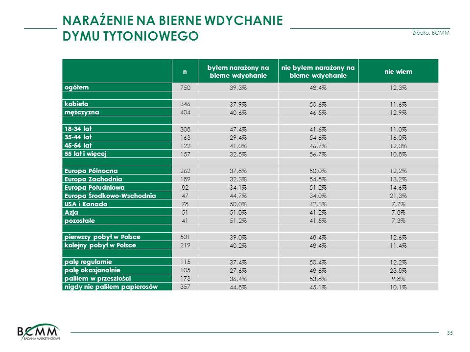 Źródło: BCMM 35 n byłem narażony na bierne wdychanie nie byłem narażony na bierne wdychanie nie wiem ogółem 75039,3%48,4%12,3% kobieta 34637,9%50,6%11