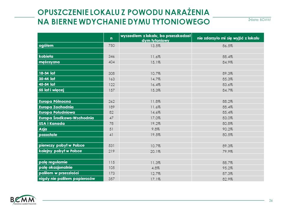 Źródło: BCMM 36 n wyszedłem z lokalu, bo przeszkadzał dym tytoniowy nie zdarzyło mi się wyjść z lokalu ogółem 75013,5%86,5% kobieta 34611,6%88,4% mężc