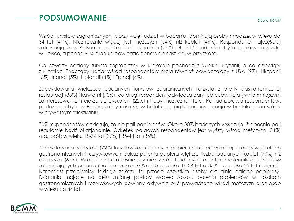 Źródło: BCMM 26 Jednym z determinantów wyboru miejsca zakwaterowania są uregulowania dotyczące palenia papierosów - dwie trzecie respondentów, dokonujących wyboru miejsca noclegu w Polsce, zwracało na nie uwagę.