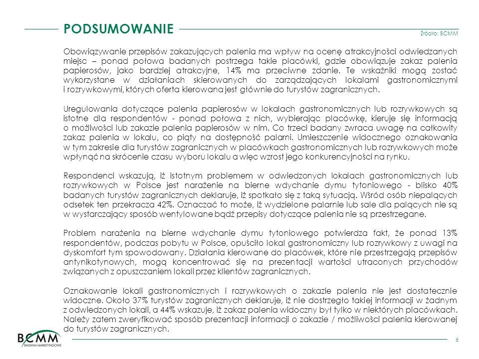 Źródło: BCMM 7 PODSUMOWANIE Jednym z determinantów wyboru miejsca zakwaterowania są uregulowania dotyczące palenia papierosów - dwie trzecie respondentów, dokonujących wyboru miejsca noclegu w Polsce, zwracało na nie uwagę.