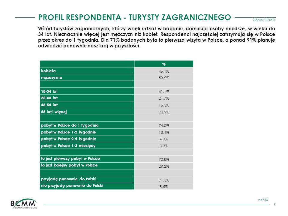 Źródło: BCMM 10 KRAJ POCHODZENIA n=750 Co czwarty badany turysta zagraniczny w Krakowie pochodzi z Wielkiej Brytanii, a co dziewiąty z Niemiec.