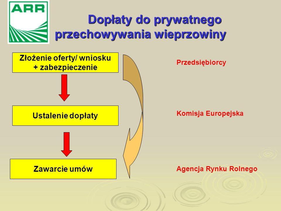 Dopłaty do prywatnego przechowywania wieprzowiny Złożenie oferty/ wniosku + zabezpieczenie Zawarcie umów Ustalenie dopłaty Przedsiębiorcy Komisja Euro
