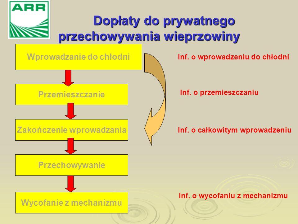 Dopłaty do prywatnego przechowywania wieprzowiny Wprowadzanie do chłodni Przemieszczanie Przechowywanie Zakończenie wprowadzania Inf. o wprowadzeniu d