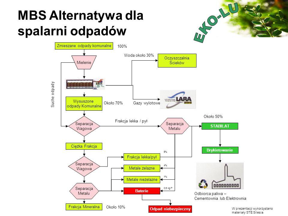 W prezentacji wykorzystano materiały STE Silesia MBS Alternatywa dla spalarni odpadów Zmieszane odpady komunalne Mielenie Wysuszone odpady Komunalne S