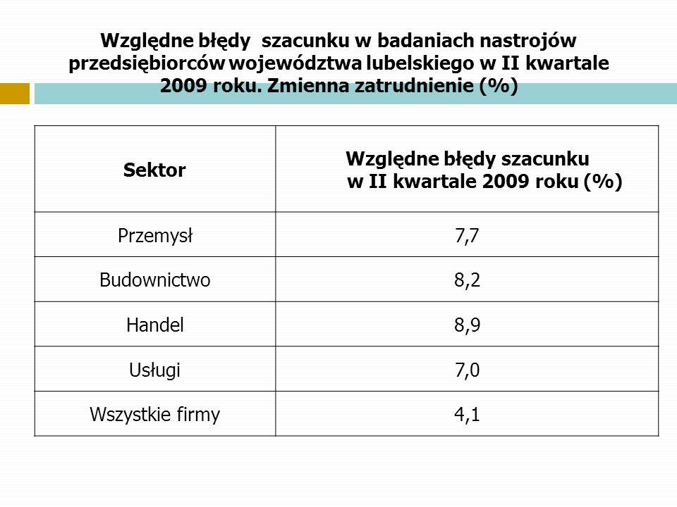 Względne błędy szacunku w badaniach nastrojów przedsiębiorców województwa lubelskiego w II kwartale 2009 roku. Zmienna zatrudnienie (%) Sektor Względn