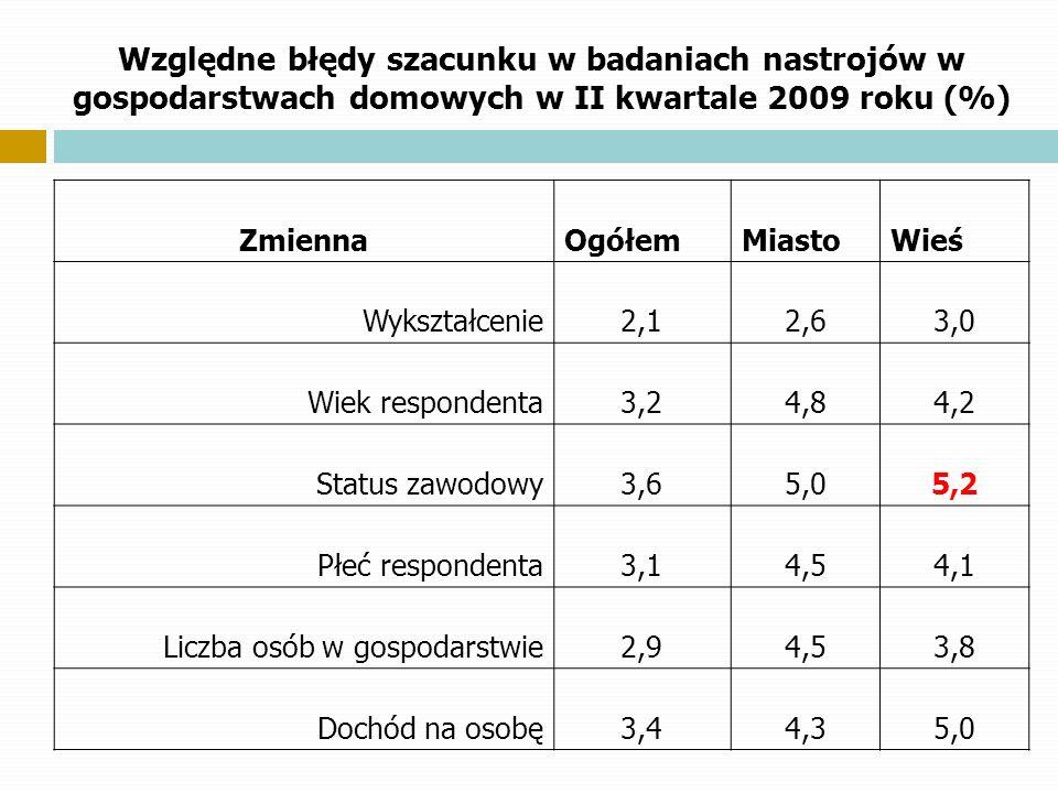 Względne błędy szacunku w badaniach nastrojów w gospodarstwach domowych w II kwartale 2009 roku (%) ZmiennaOgółemMiastoWieś Wykształcenie2,12,63,0 Wie