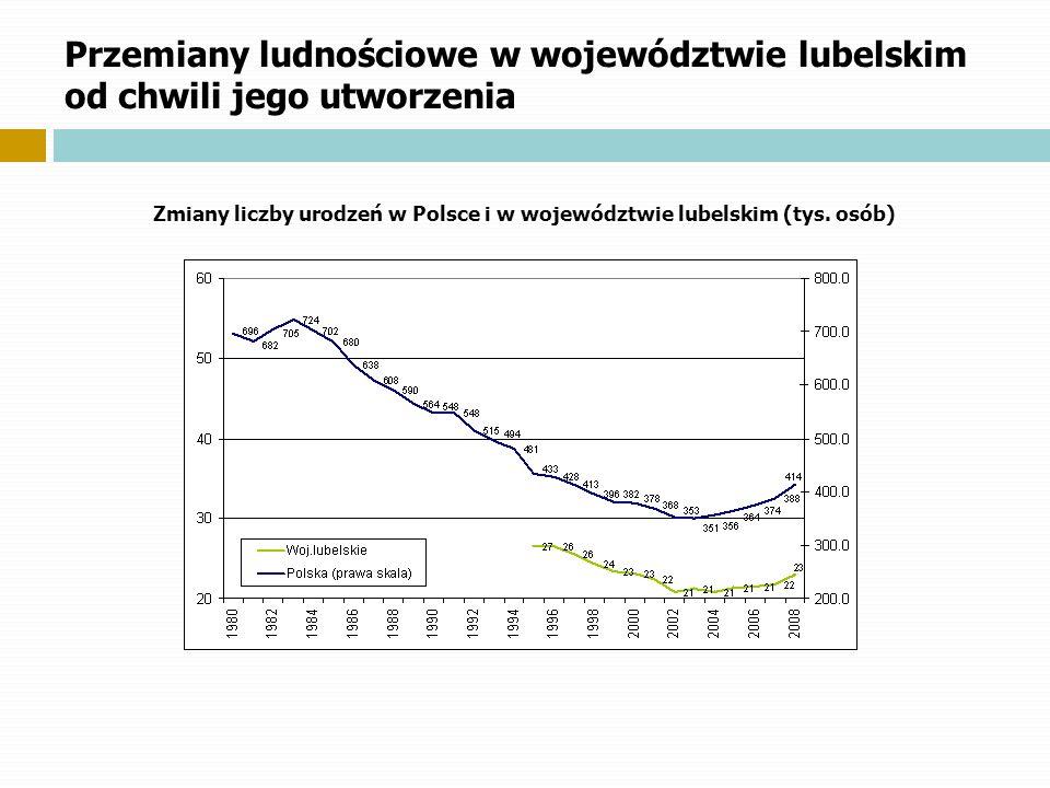 Przemiany ludnościowe w województwie lubelskim od chwili jego utworzenia Zmiany liczby urodzeń w Polsce i w województwie lubelskim (tys. osób)