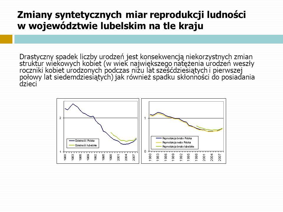 Zmiany syntetycznych miar reprodukcji ludności w województwie lubelskim na tle kraju Drastyczny spadek liczby urodzeń jest konsekwencją niekorzystnych