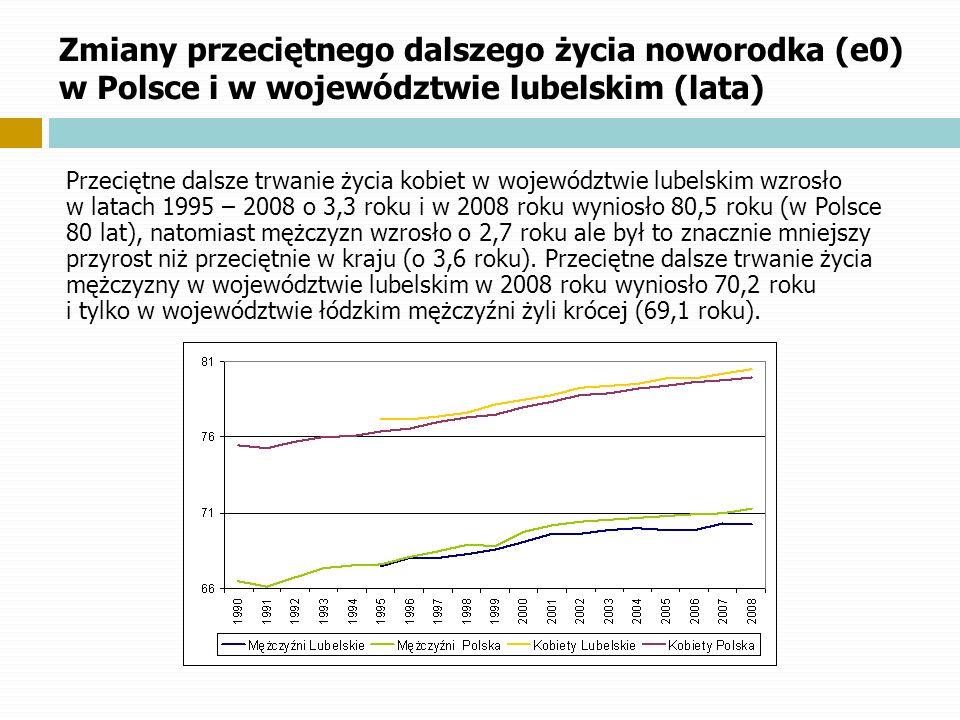 Zmiany przeciętnego dalszego życia noworodka (e0) w Polsce i w województwie lubelskim (lata) Przeciętne dalsze trwanie życia kobiet w województwie lub