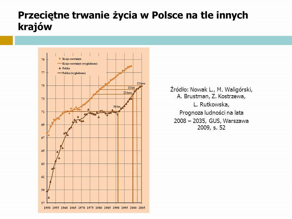 Przeciętne trwanie życia w Polsce na tle innych krajów Źródło: Nowak L., M. Waligórski, A. Brustman, Z. Kostrzewa, L. Rutkowska, Prognoza ludności na