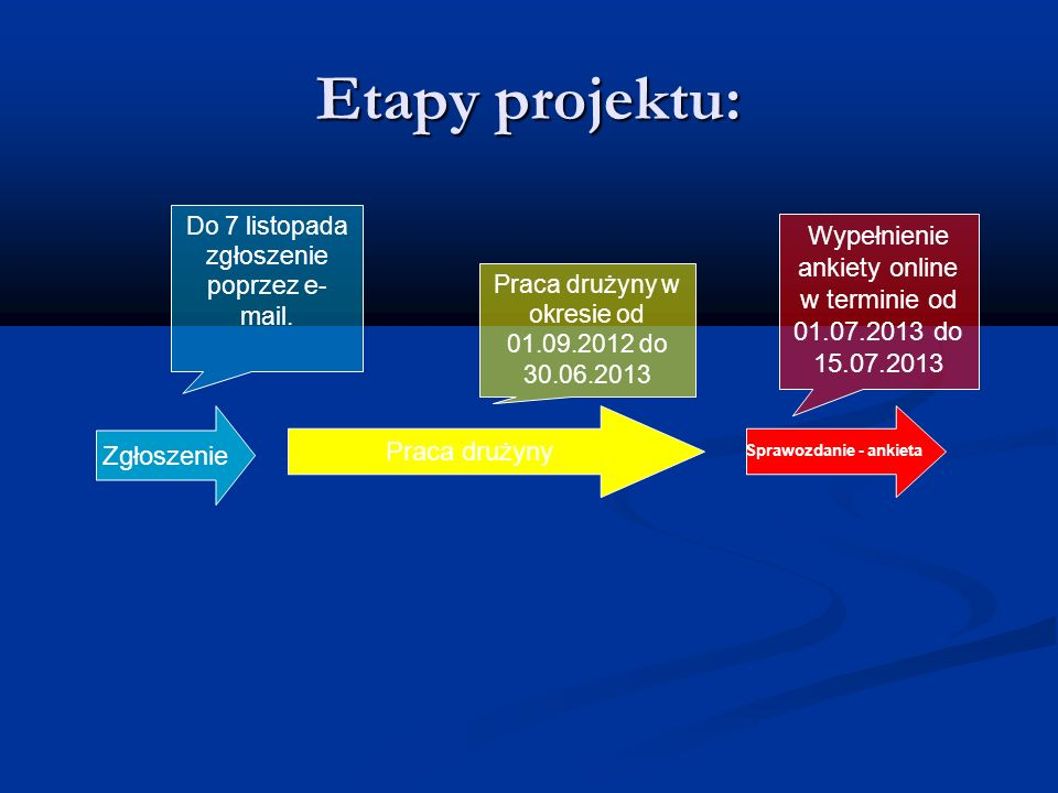 Etapy projektu: Zgłoszenie Praca drużyny Sprawozdanie - ankieta Do 7 listopada zgłoszenie poprzez e- mail. Praca drużyny w okresie od 01.09.2012 do 30