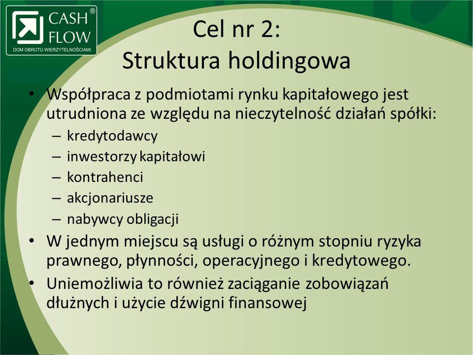 Cel nr 2: Struktura holdingowa Współpraca z podmiotami rynku kapitałowego jest utrudniona ze względu na nieczytelność działań spółki: – kredytodawcy –