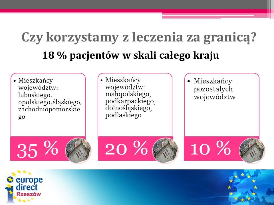 Czy korzystamy z leczenia za granicą? Mieszkańcy województw: lubuskiego, opolskiego, śląskiego, zachodniopomorskieg o 35 % Mieszkańcy województw: mało
