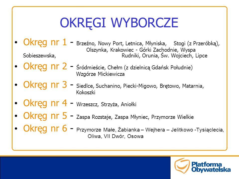 OKRĘGI WYBORCZE Okręg nr 1 - Brzeźno, Nowy Port, Letnica, Młyniska, Stogi (z Przeróbką), Olszynka, Krakowiec - Górki Zachodnie, Wyspa Sobieszewska, Rudniki, Orunia, Św.