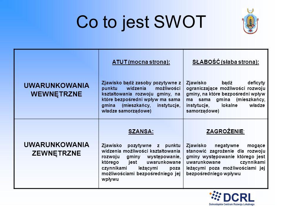 Co to jest SWOT UWARUNKOWANIA WEWNĘTRZNE ATUT (mocna strona): Zjawisko bądź zasoby pozytywne z punktu widzenia możliwości kształtowania rozwoju gminy,