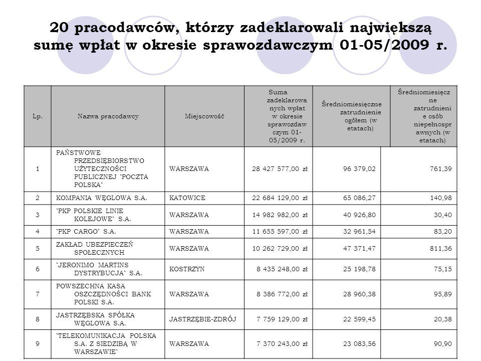 20 pracodawców, którzy zadeklarowali największą sumę wpłat w okresie sprawozdawczym 01-05/2009 r. Lp.Nazwa pracodawcyMiejscowość Suma zadeklarowa nych
