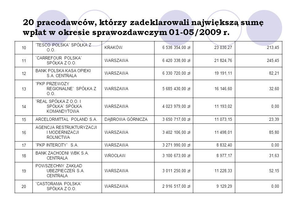 20 pracodawców, którzy zadeklarowali największą sumę wpłat w okresie sprawozdawczym 01-05/2009 r. 10 `TESCO POLSKA` SPÓŁKA Z O.O. KRAKÓW6 538 354,00 z