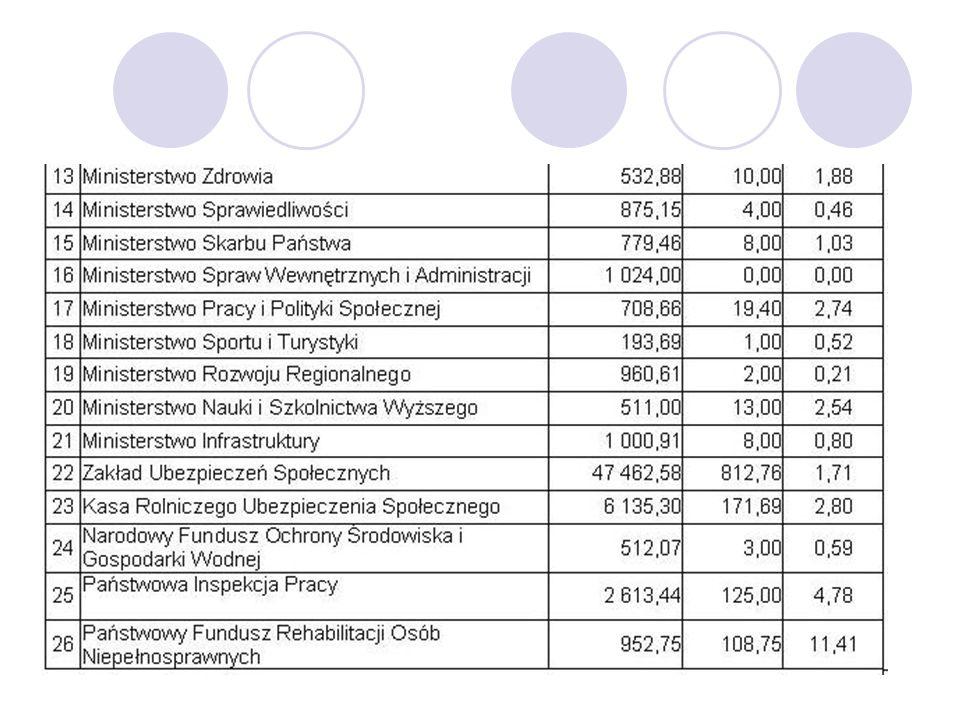 W województwach LpNazwa Zatrudnienie ogółem pracowników w etatach Zatrudnienie osób niepełnosprawnyc h w etatach Wskaźnik zatrudnienia osób niepełnosprawny ch 1Dolnośląski Urząd Wojewódzki 646,3316,152,50 2Kujawsko-Pomorski Urząd Wojewódzki 521,9017,003,26 3Lubelski Urząd Wojewódzki 517,7519,503,76 4Lubuski Urząd Wojewódzki 352,0528,258,02 5Łódzki Urząd Wojewódzki 665,0028,004,21 6Małopolski Urząd Wojewódzki 796,6920,252,54 7Mazowiecki Urząd Wojewódzki 1 240,6221,501,73 8Opolski Urząd Wojewódzki 291,0014,004,81 9Podkarpacki Urząd Wojewódzki 511,7522,504,40 10Podlaski Urząd Wojewódzki 401,8814,003,48 11Pomorski Urząd Wojewódzki 466,1312,882,76 12Śląski Urząd Wojewódzki 889,9014,251,60 13Świętokrzyski Urząd Wojewódzki 319,004,001,25 14Warmińsko-Mazurski Urząd Wojewódzki 373,2418,755,02 15Wielkopolski Urząd Wojewódzki 700,1523,903,41 16Zachodniopomorski Urząd Wojewódzki 445,9212,502,80