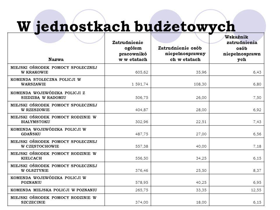 W jednostkach budżetowych Nazwa Zatrudnienie ogółem pracownikó w w etatach Zatrudnienie osób niepełnosprawny ch w etatach Wskaźnik zatrudnienia osób n