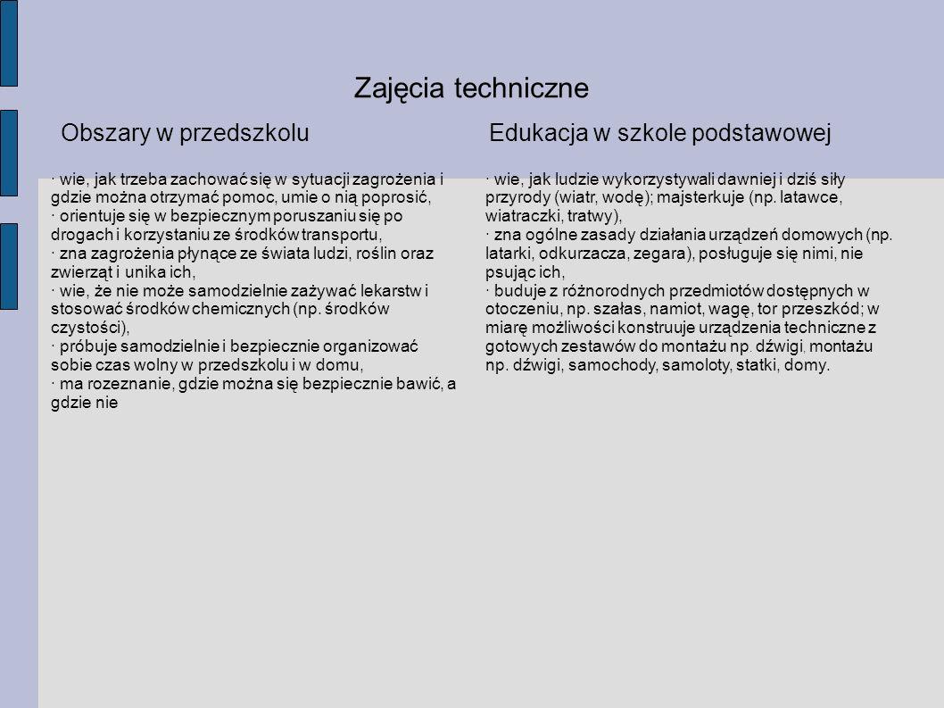 Zajęcia techniczne Obszary w przedszkoluEdukacja w szkole podstawowej · wie, jak ludzie wykorzystywali dawniej i dziś siły przyrody (wiatr, wodę); maj