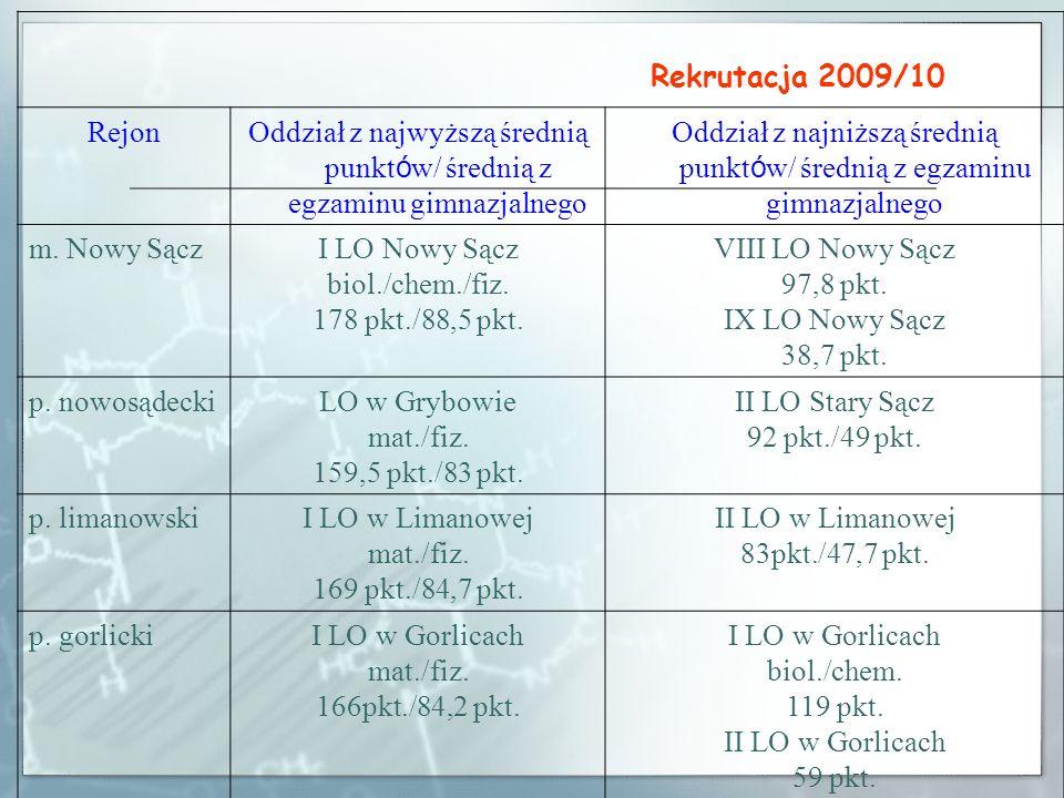 REKRUTACJA do gimnazjów i szkół ponadgimnazjalnych w Małopolsce 2010/2011 Podstawa prawna Rozporządzenie MENiS z dnia 20 lutego 2004 r.