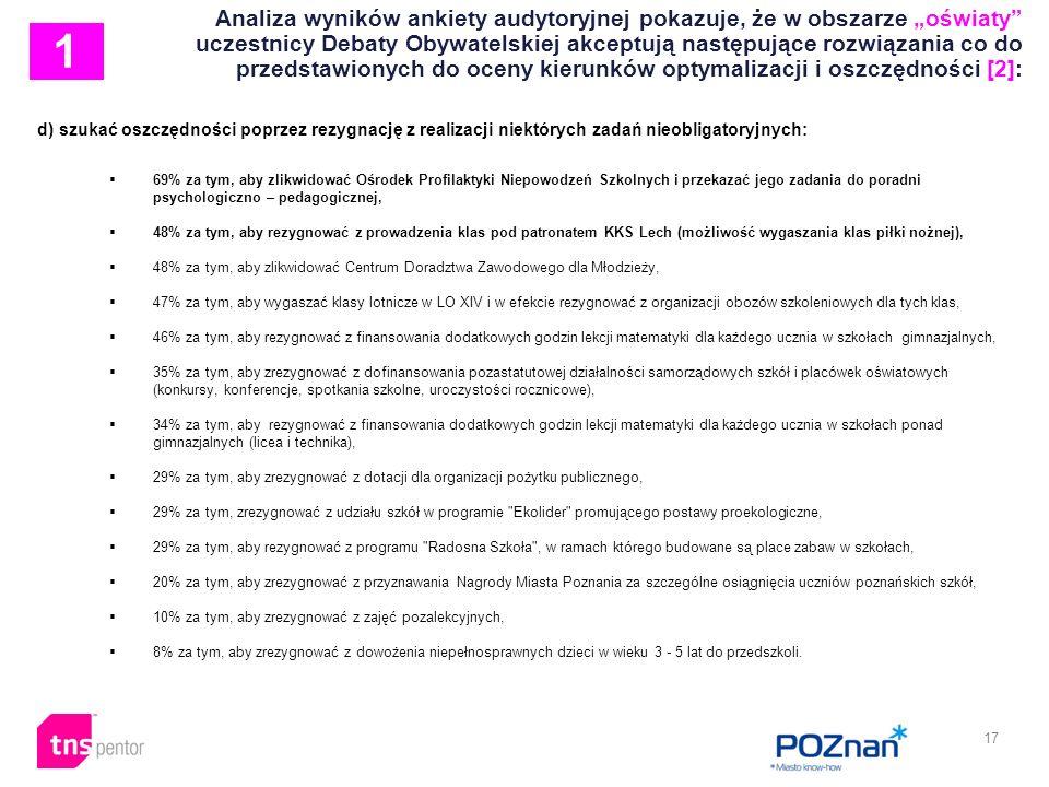 17 Analiza wyników ankiety audytoryjnej pokazuje, że w obszarze oświaty uczestnicy Debaty Obywatelskiej akceptują następujące rozwiązania co do przedstawionych do oceny kierunków optymalizacji i oszczędności [2]: d) szukać oszczędności poprzez rezygnację z realizacji niektórych zadań nieobligatoryjnych: 69% za tym, aby zlikwidować Ośrodek Profilaktyki Niepowodzeń Szkolnych i przekazać jego zadania do poradni psychologiczno – pedagogicznej, 48% za tym, aby rezygnować z prowadzenia klas pod patronatem KKS Lech (możliwość wygaszania klas piłki nożnej), 48% za tym, aby zlikwidować Centrum Doradztwa Zawodowego dla Młodzieży, 47% za tym, aby wygaszać klasy lotnicze w LO XIV i w efekcie rezygnować z organizacji obozów szkoleniowych dla tych klas, 46% za tym, aby rezygnować z finansowania dodatkowych godzin lekcji matematyki dla każdego ucznia w szkołach gimnazjalnych, 35% za tym, aby zrezygnować z dofinansowania pozastatutowej działalności samorządowych szkół i placówek oświatowych (konkursy, konferencje, spotkania szkolne, uroczystości rocznicowe), 34% za tym, aby rezygnować z finansowania dodatkowych godzin lekcji matematyki dla każdego ucznia w szkołach ponad gimnazjalnych (licea i technika), 29% za tym, aby zrezygnować z dotacji dla organizacji pożytku publicznego, 29% za tym, zrezygnować z udziału szkół w programie Ekolider promującego postawy proekologiczne, 29% za tym, aby rezygnować z programu Radosna Szkoła , w ramach którego budowane są place zabaw w szkołach, 20% za tym, aby zrezygnować z przyznawania Nagrody Miasta Poznania za szczególne osiągnięcia uczniów poznańskich szkół, 10% za tym, aby zrezygnować z zajęć pozalekcyjnych, 8% za tym, aby zrezygnować z dowożenia niepełnosprawnych dzieci w wieku 3 - 5 lat do przedszkoli.