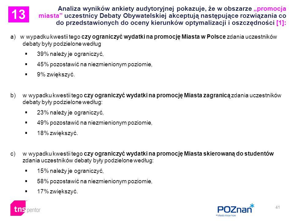 41 Analiza wyników ankiety audytoryjnej pokazuje, że w obszarze promocja miasta uczestnicy Debaty Obywatelskiej akceptują następujące rozwiązania co do przedstawionych do oceny kierunków optymalizacji i oszczędności [1]: a) w wypadku kwestii tego czy ograniczyć wydatki na promocję Miasta w Polsce zdania uczestników debaty były podzielone według 39% należy je ograniczyć, 45% pozostawić na niezmienionym poziomie, 9% zwiększyć.