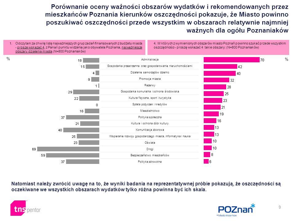 10 W których z wymienionych obszarów miasto Poznań powinno szukać przede wszystkim oszczędności - proszę podzielić wskazane grupy wydatków bieżących na 3-4 grupy: (N=127 Poznaniaków, uczestnicy Debaty Obywatelskiej) Uczestnicy Debaty Obywatelskiej wskazywali, że oszczędności należy szukać przede wszystkim w takich obszarach jak: administracja, gospodarka przestrzenna i nieruchomości, polityka społeczna, komunikacja zbiorowa i promocja miasta.