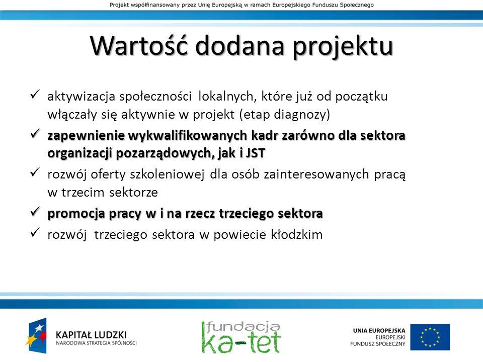 Wartość dodana projektu aktywizacja społeczności lokalnych, które już od początku włączały się aktywnie w projekt (etap diagnozy) zapewnienie wykwalif