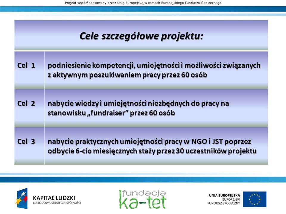 Cele szczegółowe projektu: Cel 1 podniesienie kompetencji, umiejętności i możliwości związanych z aktywnym poszukiwaniem pracy przez 60 osób Cel 2 nab