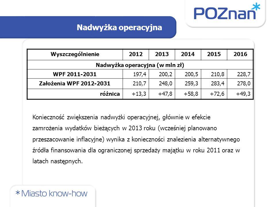 Nadwyżka operacyjna Wyszczególnienie20122013201420152016 Nadwyżka operacyjna (w mln zł) WPF 2011-2031197,4200,2200,5210,8228,7 Założenia WPF 2012-2031