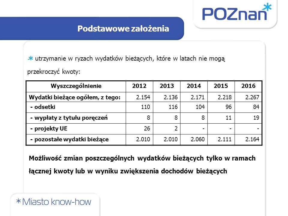 Podstawowe założenia utrzymanie w ryzach wydatków bieżących, które w latach nie mogą przekroczyć kwoty: Wyszczególnienie20122013201420152016 Wydatki b