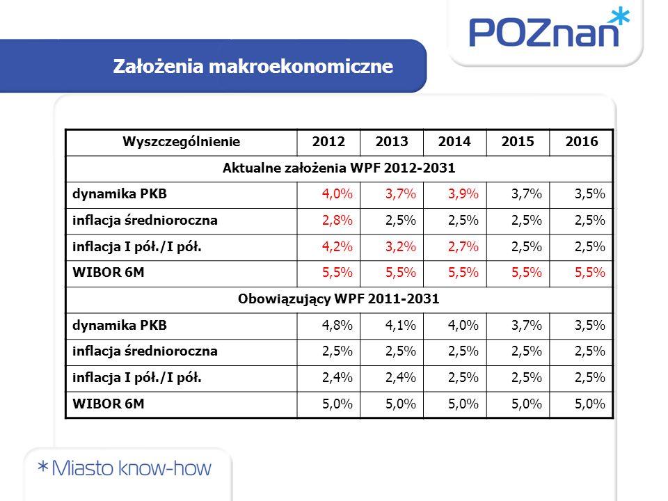 Założenia makroekonomiczne Wyszczególnienie20122013201420152016 Aktualne założenia WPF 2012-2031 dynamika PKB4,0%3,7%3,9%3,7%3,5% inflacja średniorocz