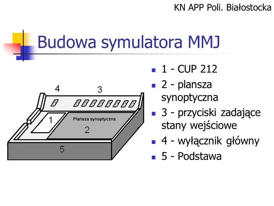 KN APP Poli. Białostocka Budowa symulatora MMJ 1 - CUP 212 2 - plansza synoptyczna 3 - przyciski zadające stany wejściowe 4 - wyłącznik główny 5 - Pod