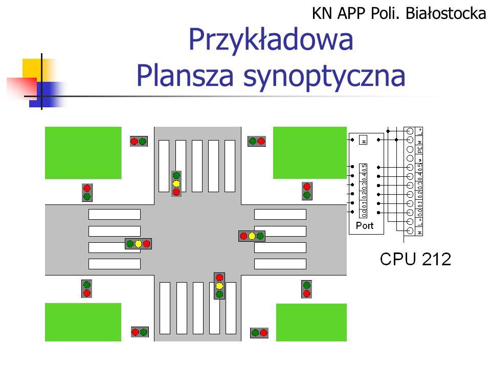 KN APP Poli. Białostocka Przykładowa Plansza synoptyczna