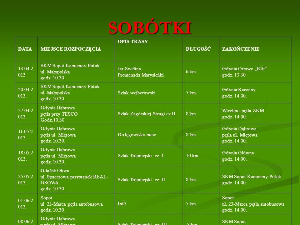 SOBÓTKI DATAMIEJSCE ROZPOCZĘCIA OPIS TRASY DŁUGOŚĆZAKOŃCZENIE 13.04.2 013 SKM Sopot Kamienny Potok ul. Małopolska godz. 10.30 Jar Sweliny, Promenada M