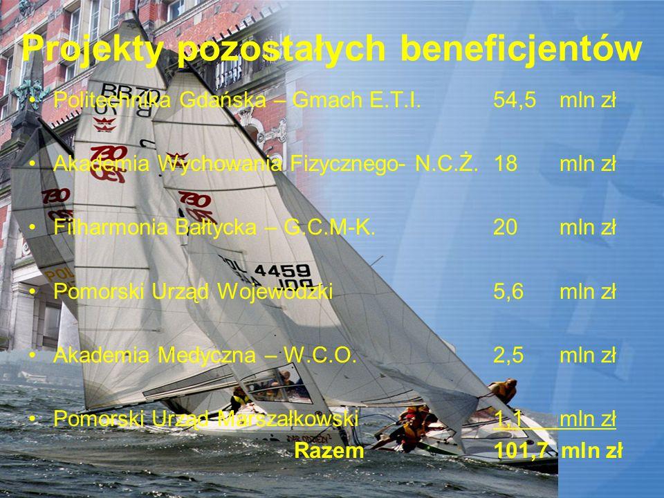 Środki Unijne dla Gdańska w latach 2005-2007 Wartość projektów współfinansowanych przez UE816mln zł Wartość dofinansowania449mln zł Wkład własny beneficjentów367mln zł Na jednego mieszkańca Gdańska przypada: Wartość inwestycji1813zł Wartość dofinansowania z UE997,15zł