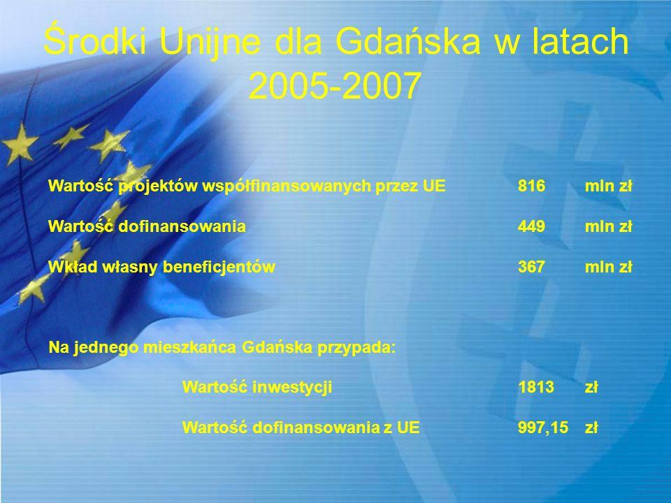 Środki Unijne dla Gdańska w latach 2005-2007 Wartość projektów współfinansowanych przez UE816mln zł Wartość dofinansowania449mln zł Wkład własny benef