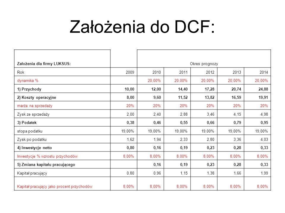 Założenia do DCF: Założenia dla firmy LUKSUS:Okres prognozy Rok200920102011201220132014 dynamika % 20,00% 1) Przychody10,0012,0014,4017,2820,7424,88 2