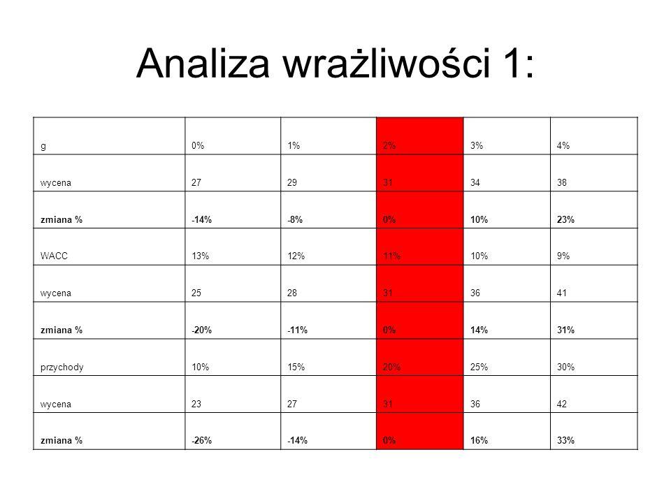 Analiza wrażliwości 1: g0%1%2%3%4% wycena2729313438 zmiana %-14%-8%0%10%23% WACC13%12%11%10%9% wycena2528313641 zmiana %-20%-11%0%14%31% przychody10%1